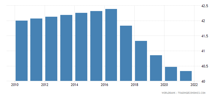 tajikistan labor participation rate total percent of total population ages 15 plus  wb data
