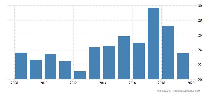 tajikistan lending interest rate percent wb data