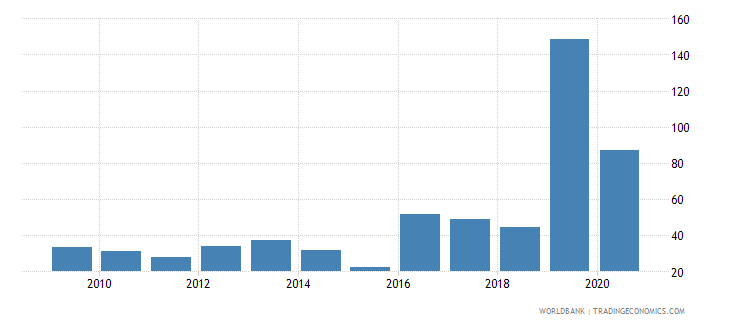 tajikistan liquid assets to deposits and short term funding percent wb data