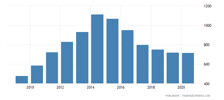 tajikistan liquid liabilities in millions usd 2000 constant wb data