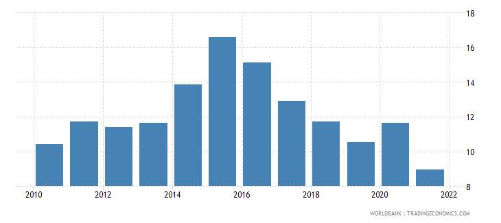 tajikistan liquid liabilities to gdp percent wb data