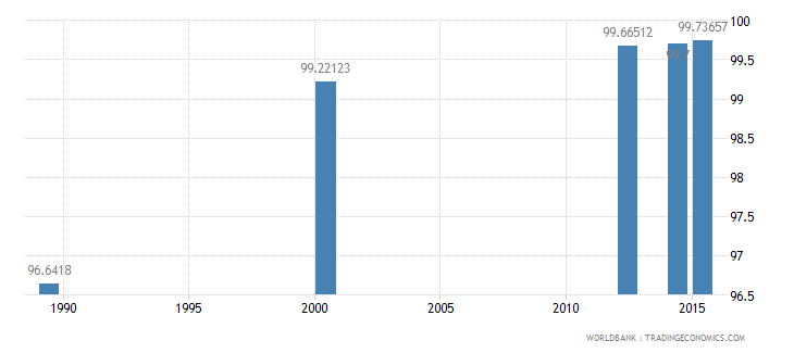 tajikistan literacy rate adult female percent of females ages 15 and above wb data