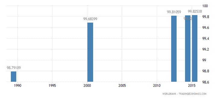 tajikistan literacy rate adult male percent of males ages 15 and above wb data