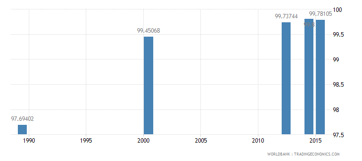 tajikistan literacy rate adult total percent of people ages 15 and above wb data