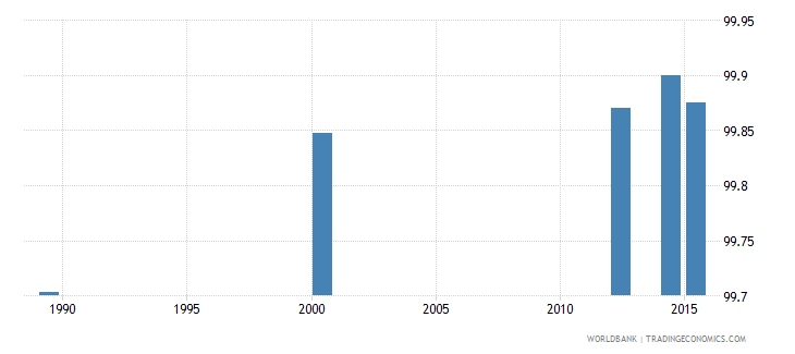 tajikistan literacy rate youth total percent of people ages 15 24 wb data
