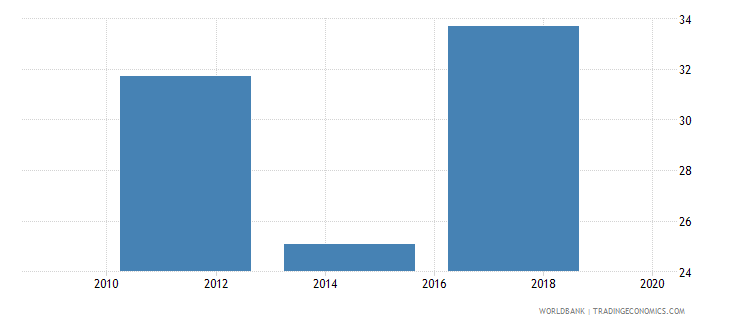 tajikistan loan in the past year percent age 15 wb data