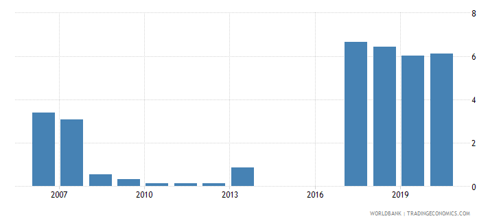tajikistan loans from nonresident banks amounts outstanding to gdp percent wb data