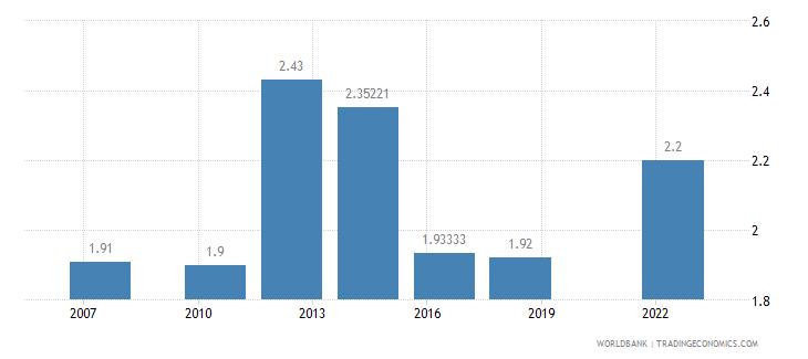 tajikistan logistics performance index efficiency of customs clearance process 1 low to 5 high wb data