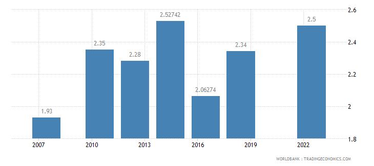 tajikistan logistics performance index overall 1 low to 5 high wb data