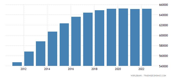 tajikistan male population 00 04 wb data