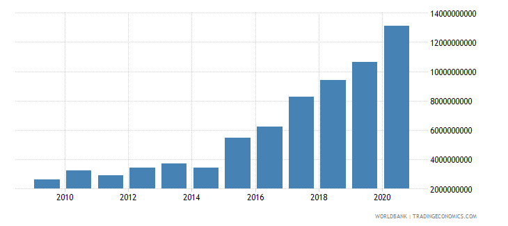 tajikistan manufacturing value added current lcu wb data