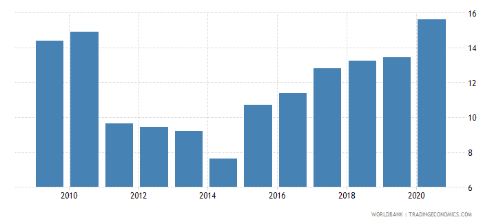 tajikistan manufacturing value added percent of gdp wb data