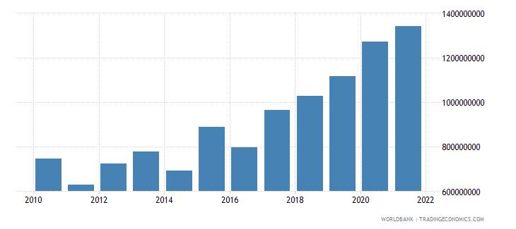 tajikistan manufacturing value added us dollar wb data