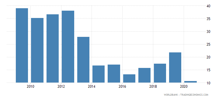 tajikistan merchandise exports to developing economies in east asia  pacific percent of total merchandise exports wb data