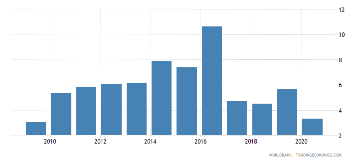 tajikistan merchandise exports to developing economies in south asia percent of total merchandise exports wb data