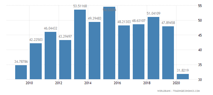 tajikistan merchandise exports to developing economies within region percent of total merchandise exports wb data