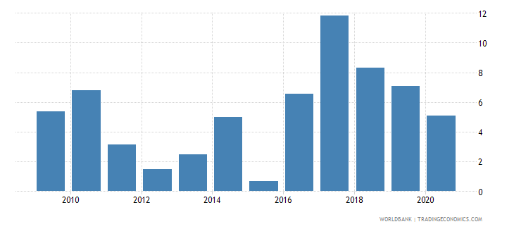 tajikistan merchandise exports to economies in the arab world percent of total merchandise exports wb data