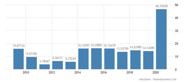tajikistan merchandise exports to high income economies percent of total merchandise exports wb data
