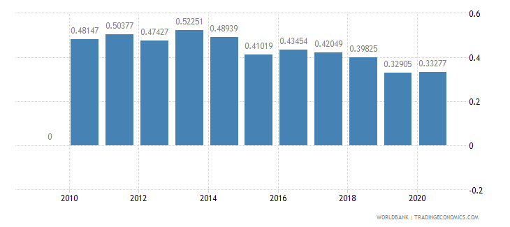 tajikistan merchandise imports by the reporting economy residual percent of total merchandise imports wb data