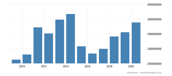 tajikistan merchandise imports by the reporting economy us dollar wb data