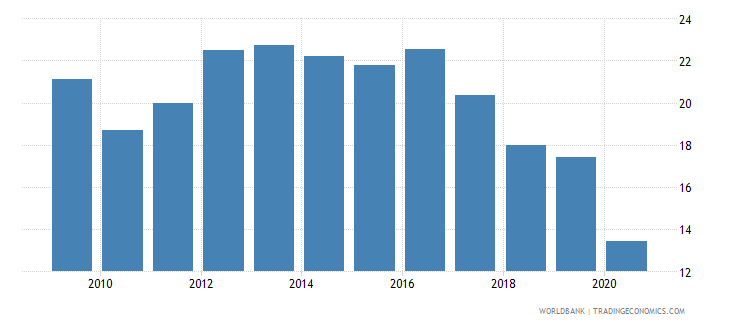 tajikistan merchandise imports from developing economies outside region percent of total merchandise imports wb data