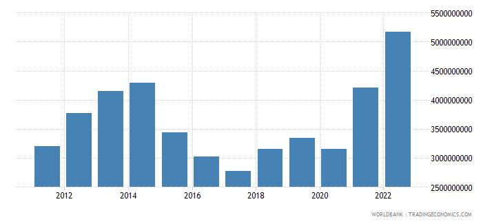 tajikistan merchandise imports us dollar wb data