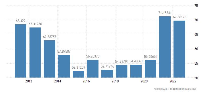 tajikistan merchandise trade percent of gdp wb data