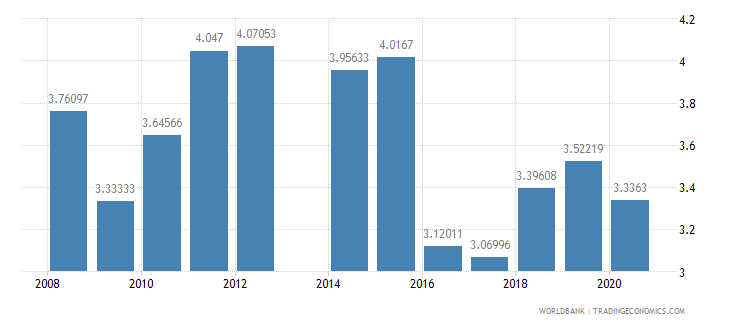 tajikistan military expenditure percent of central government expenditure wb data