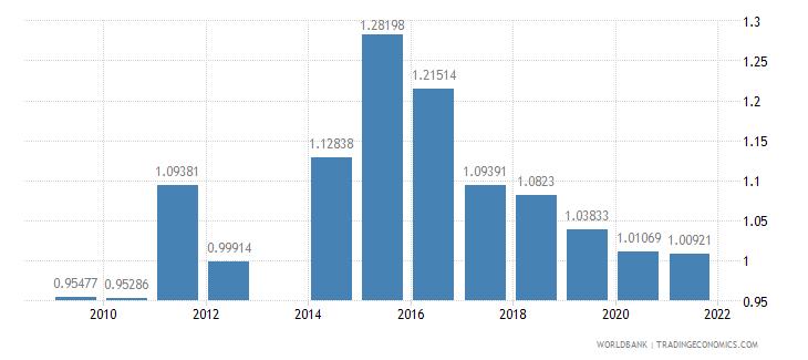 tajikistan military expenditure percent of gdp wb data