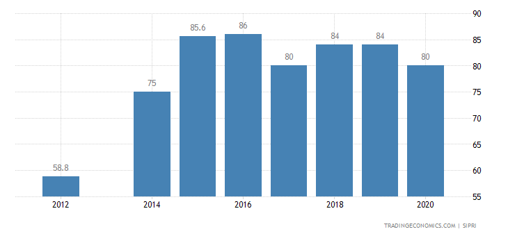 Tajikistan Military Expenditure