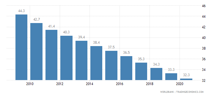 tajikistan mortality rate under 5 per 1 000 wb data