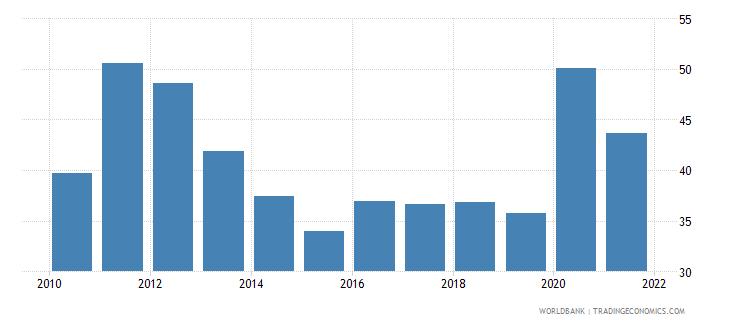 tajikistan multilateral debt service percent of public and publicly guaranteed debt service wb data