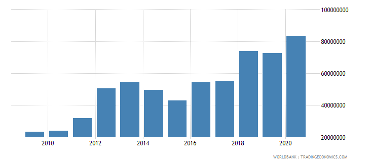 tajikistan multilateral debt service tds us dollar wb data