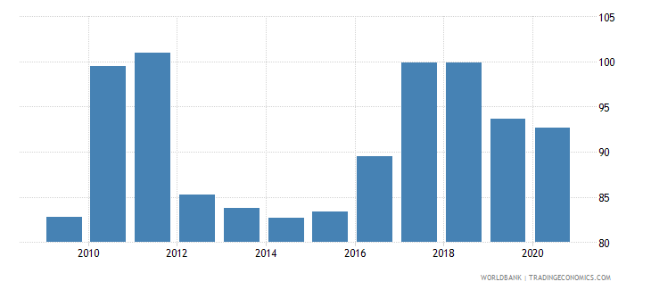 tajikistan net barter terms of trade index 2000  100 wb data