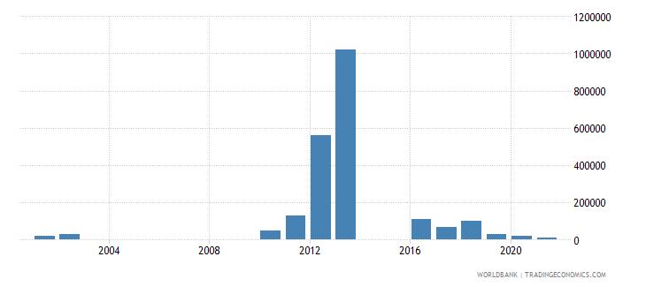 tajikistan net bilateral aid flows from dac donors australia us dollar wb data