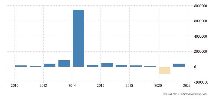 tajikistan net bilateral aid flows from dac donors austria us dollar wb data