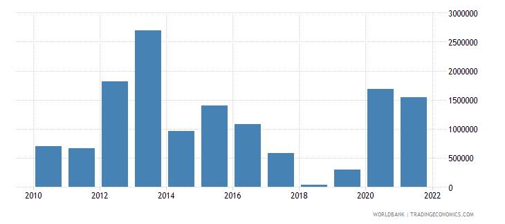 tajikistan net bilateral aid flows from dac donors canada us dollar wb data