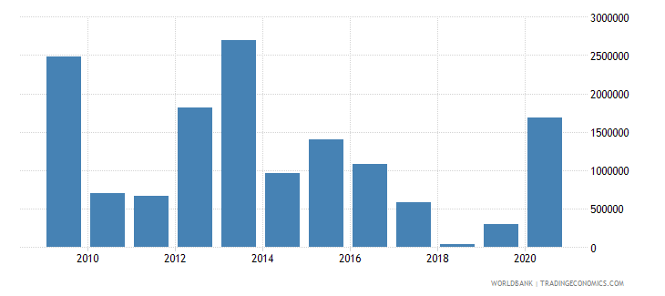 tajikistan net bilateral aid flows from dac donors canada us dollar wb data