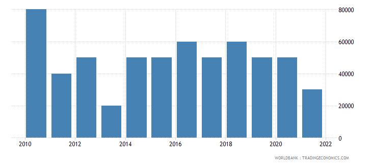 tajikistan net bilateral aid flows from dac donors czech republic current us$ wb data