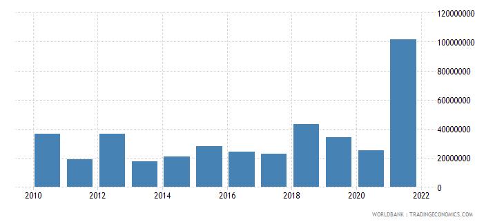 tajikistan net bilateral aid flows from dac donors european commission us dollar wb data