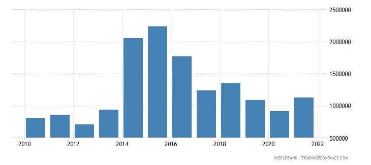 tajikistan net bilateral aid flows from dac donors finland us dollar wb data