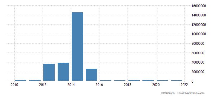 tajikistan net bilateral aid flows from dac donors france us dollar wb data
