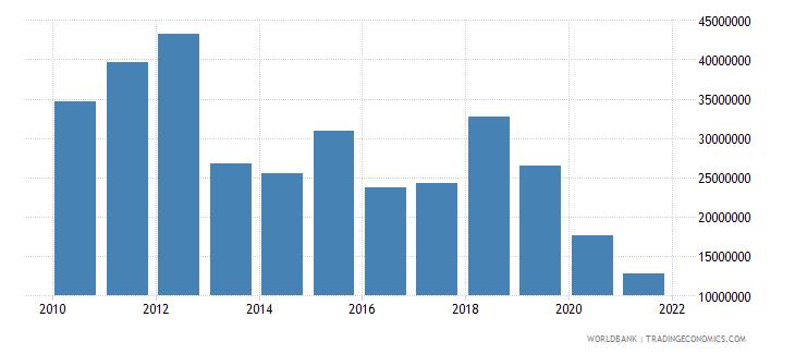 tajikistan net bilateral aid flows from dac donors germany us dollar wb data
