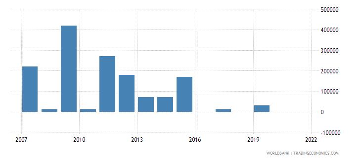 tajikistan net bilateral aid flows from dac donors italy us dollar wb data