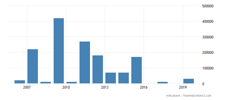 tajikistan net bilateral aid flows from dac donors italy us dollar wb data