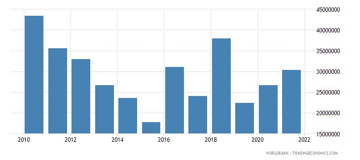 tajikistan net bilateral aid flows from dac donors japan us dollar wb data