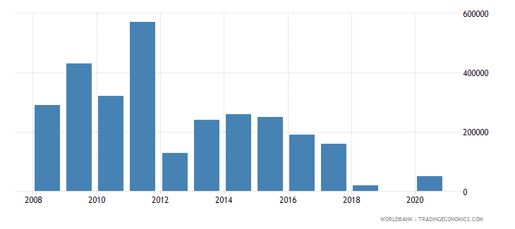 tajikistan net bilateral aid flows from dac donors luxembourg us dollar wb data