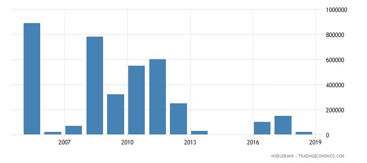 tajikistan net bilateral aid flows from dac donors netherlands us dollar wb data