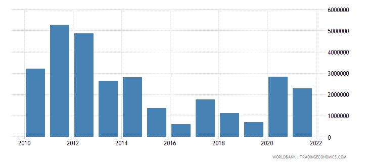 tajikistan net bilateral aid flows from dac donors norway us dollar wb data
