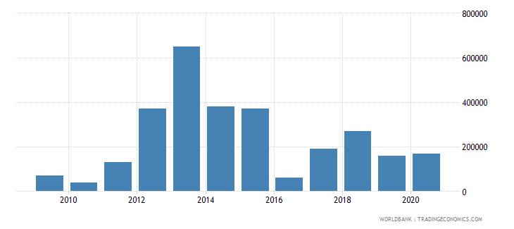 tajikistan net bilateral aid flows from dac donors poland current us$ wb data